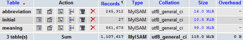 MySQL Database: 245,912 Abbreviations & Acronyms Database with 861,678 Definitions / Meanings for Sale