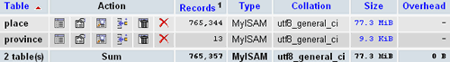MySQL Database: 764,852 Canadian Postal Codes (6,578 Cities / Towns / Places) for Sale