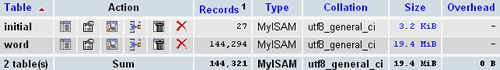 MySQL Database: Thesaurus / Synonyms Database of 113,690 English Words for Sale